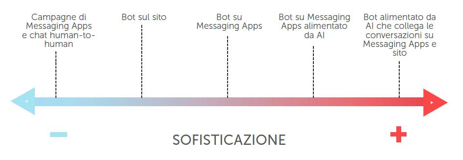 I livelli di sofisticazione di messaging apps