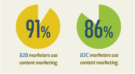 L'adozione del content nel bcb e b2c