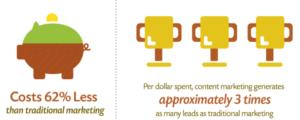 Costi e benefici del content marketing
