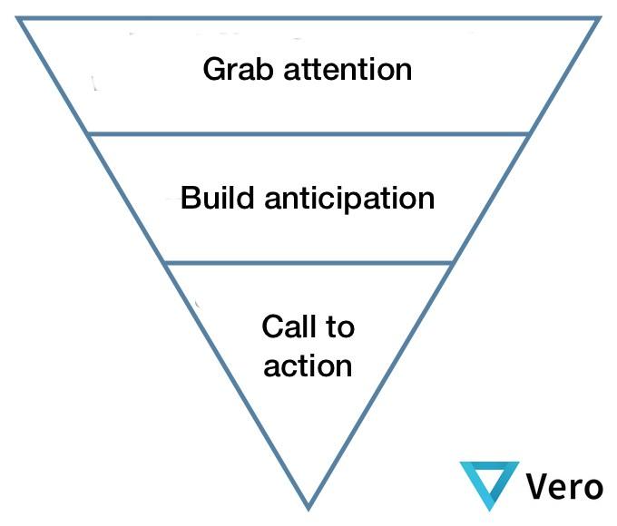 Il modello a piramide rovesciata