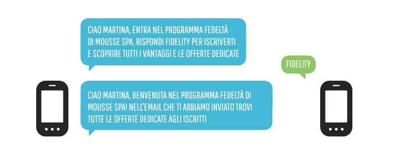 L'SMS per l'attivazione di servizi.