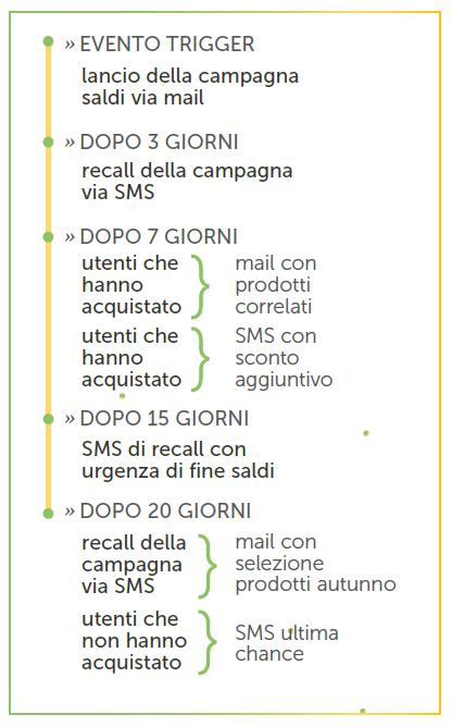 Lo schema di workflow che intreccia email e SMS