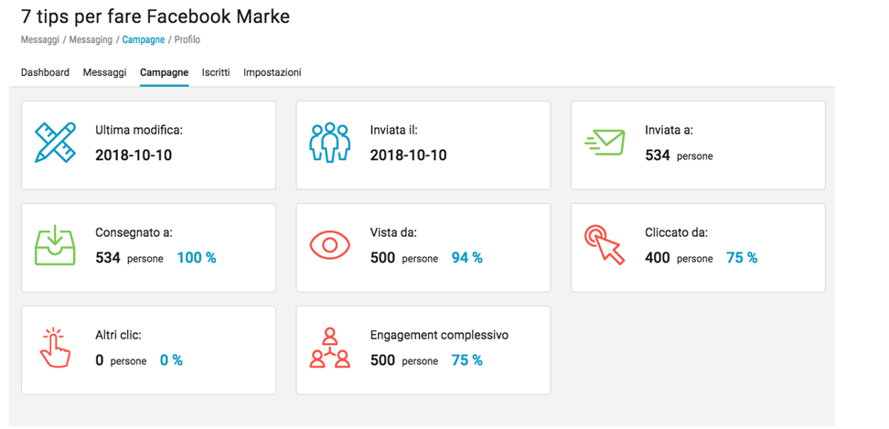 I report statistici di Messaging Apps