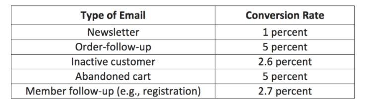 aa685ee2e3 Un concetto fondamentale da assimilare è che vendite, download e  registrazioni non sono gli unici parametri di conversione. Le email di  successo sono anche ...