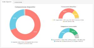 I report aggregati sulla newsletter MailUp