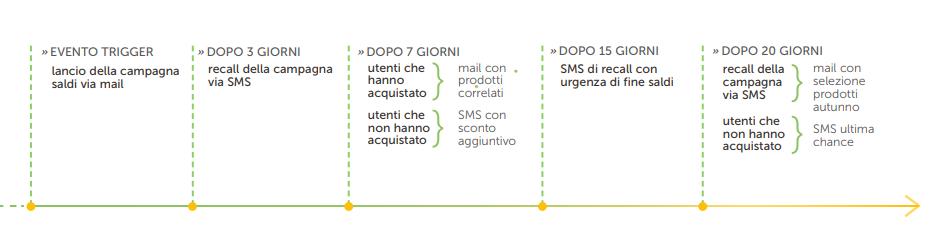 Un modello di workflow di email e SMS