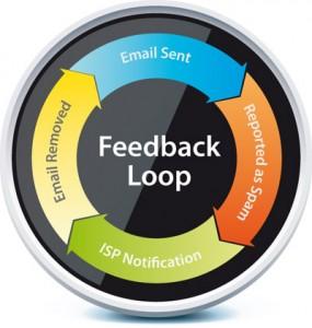Schema dei Feedback Loop