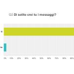 Domanda #2: di solito crei tu i messaggi?