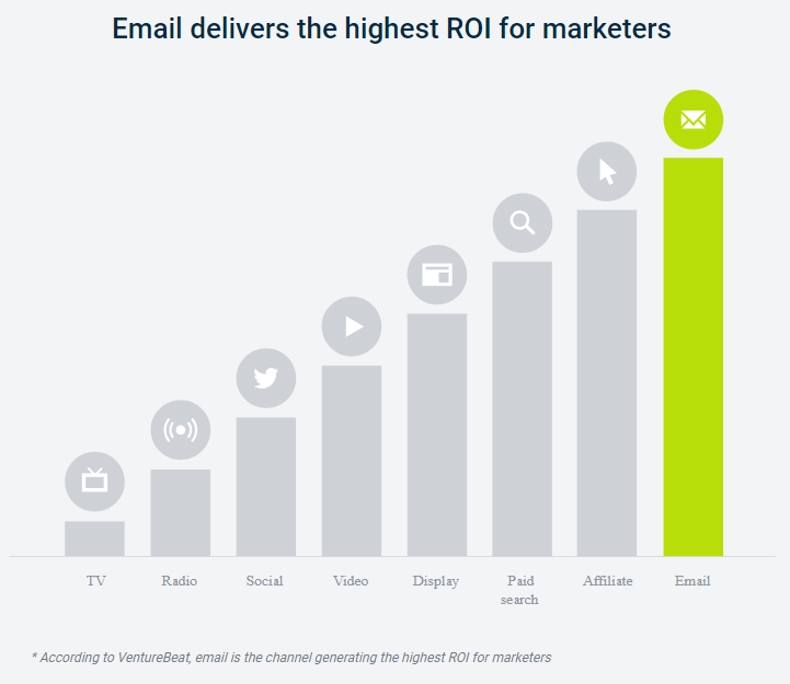 Il report di VentureBeat sul ROI dell'Email Marketing