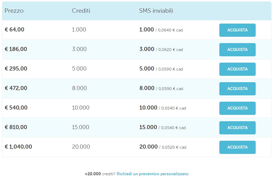 Il tariffario MailUp per gli SMS.
