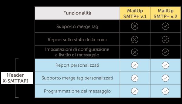 SMTPV.2_ita