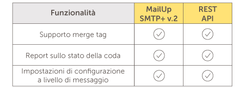 SMTP_API_ita