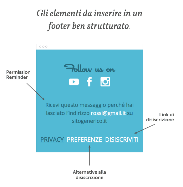 Elementi footer