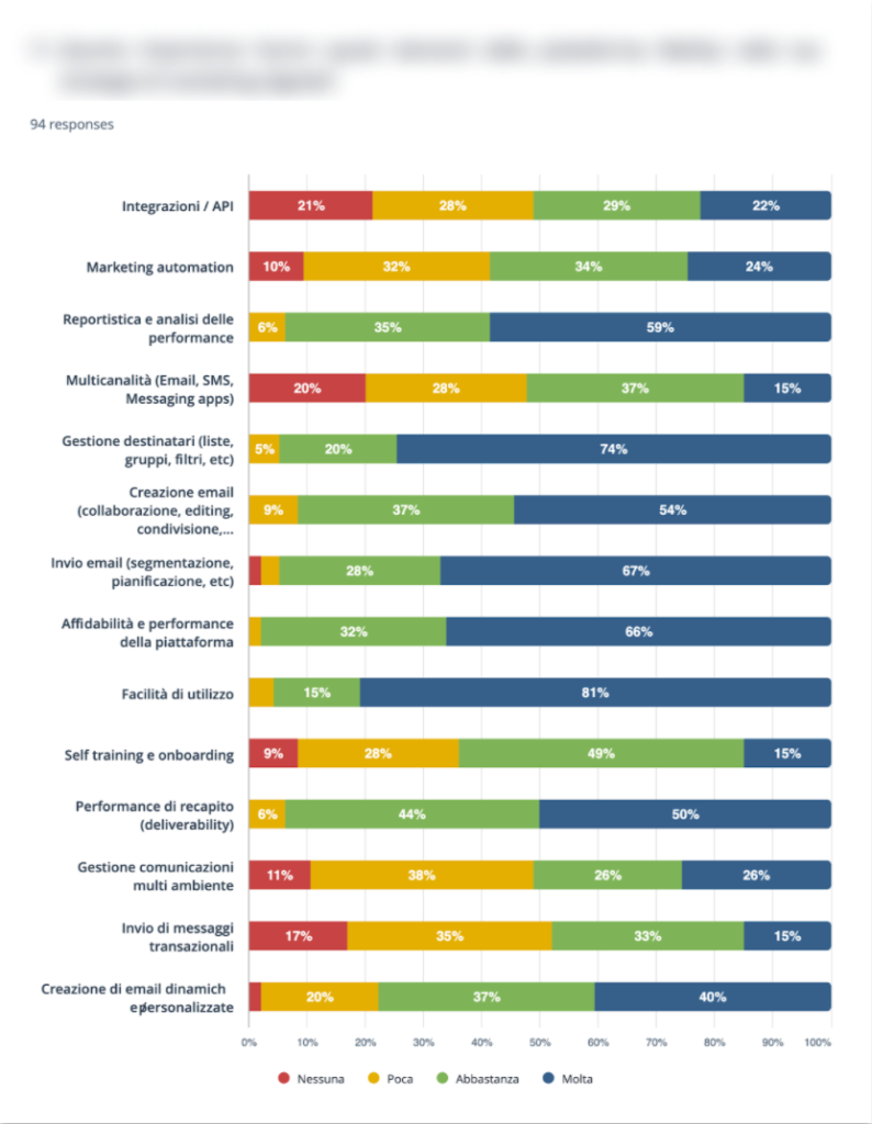 survey di MailUp