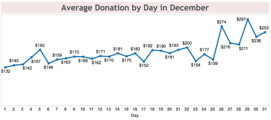 Andamento donazioni Natale