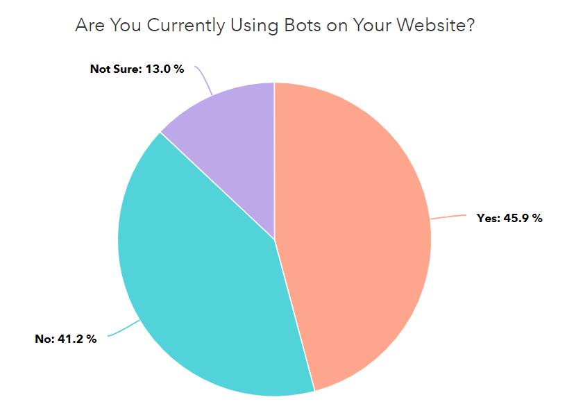 grafico utilizzo chatbot