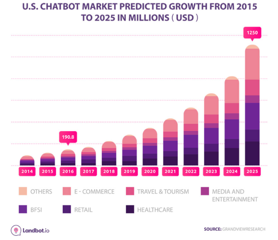 chatbot growth from 2015 to 2025