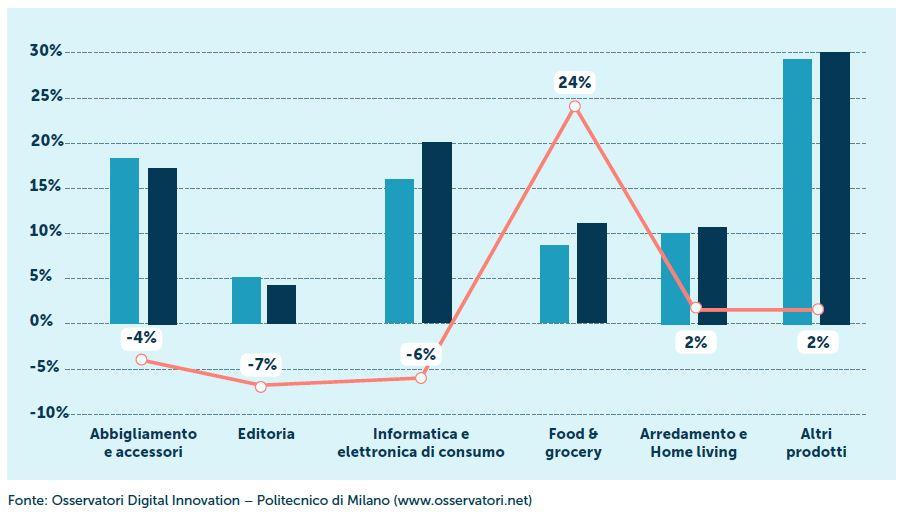 Distribuzione per comparto degli acquisti 2019 e 2020