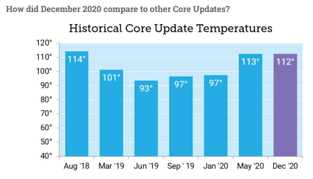 historical-core-update-temperatures