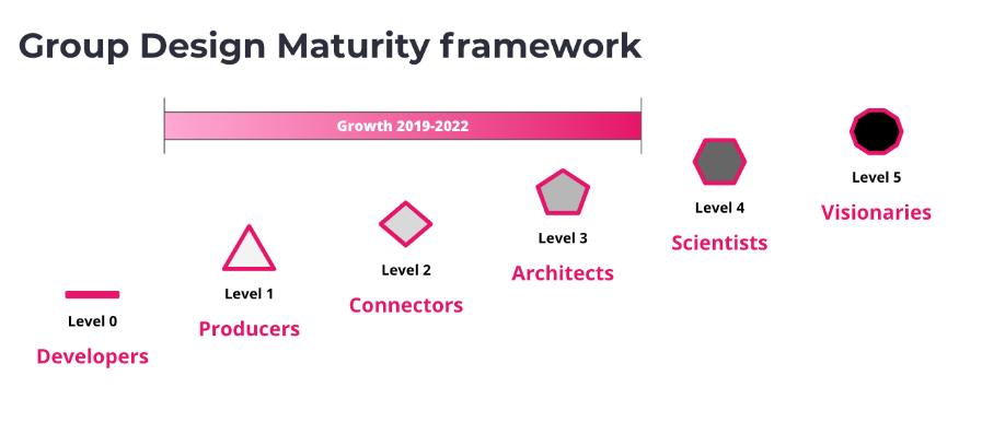 group design maturity framework