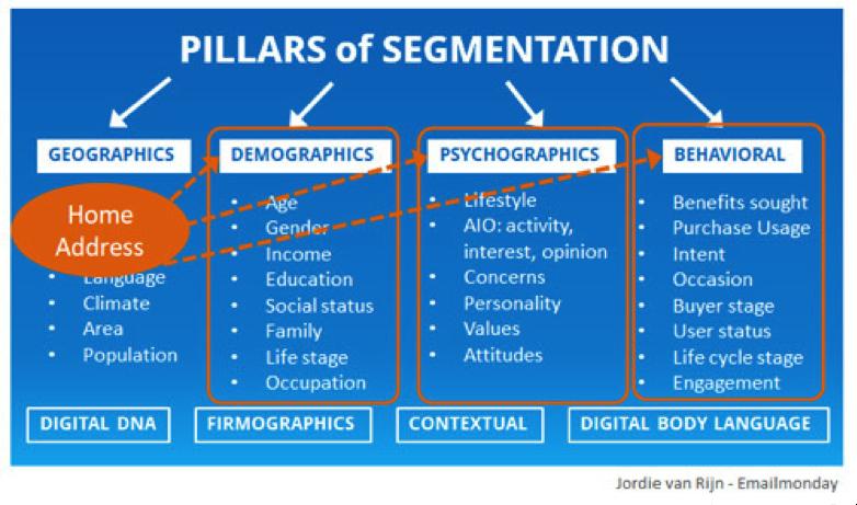 Pilastri della segmentazione