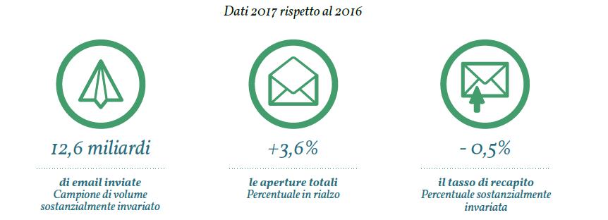 I dati macro del 2017