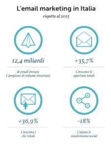 Dati Osservatorio Statistico 2017