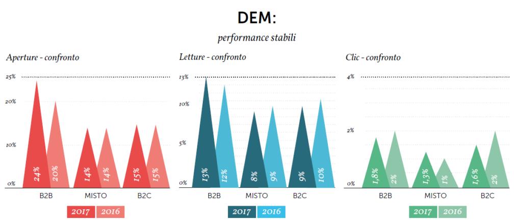 I risultati del comparto DEM