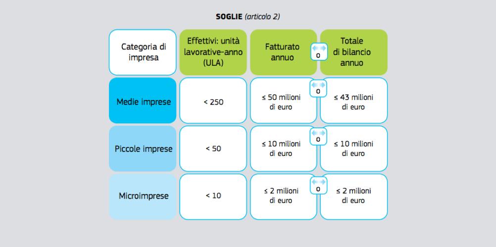 Classificazione PMI