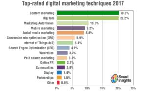 Attività di marketing più importanti - Smart Insights