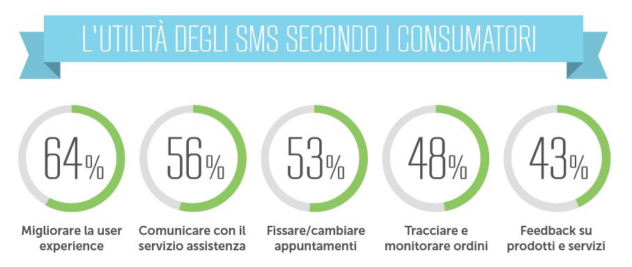 L'utilità degli SMS secondo i consumatori.