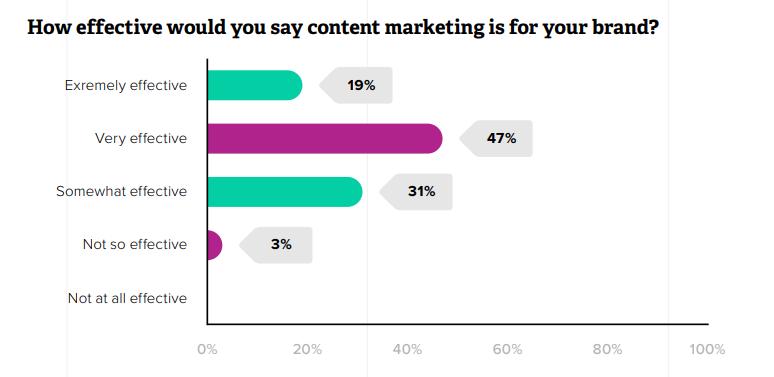 L'efficacia del content per i brand