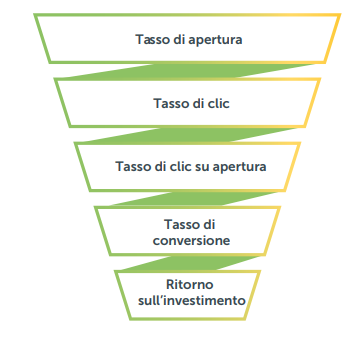 Il funnel delle metriche dell'Email Marketing