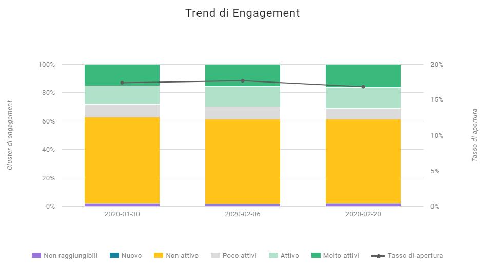 Il trend di Engagement