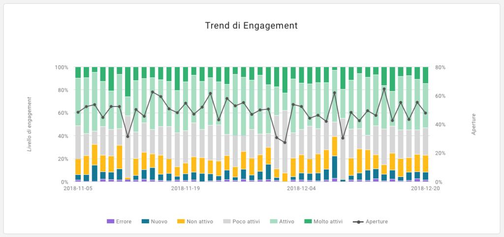 Trend di engagement