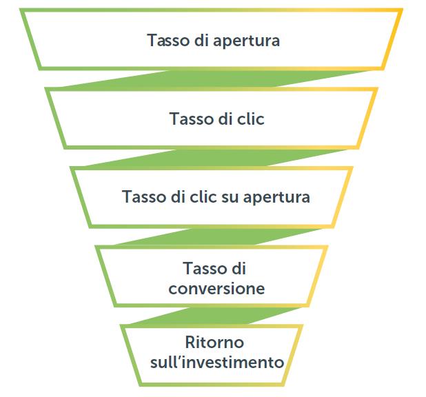 Il funnel dei KPI positivi dell'email