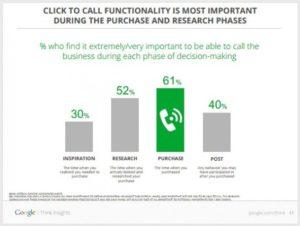 Dati Google click-to-call