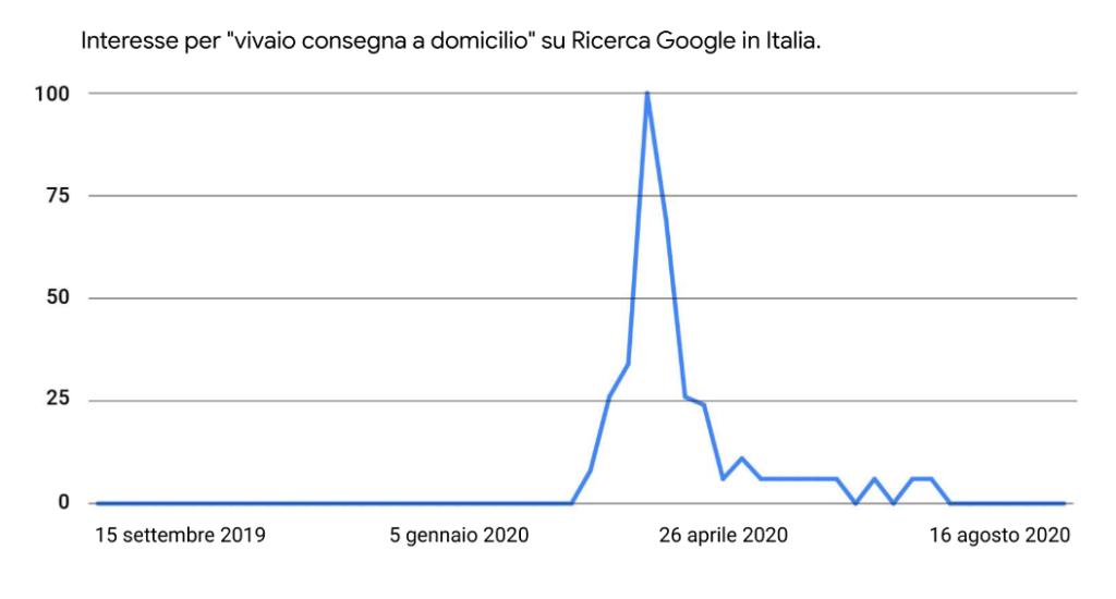google trends ricerca prodotti di nicchia