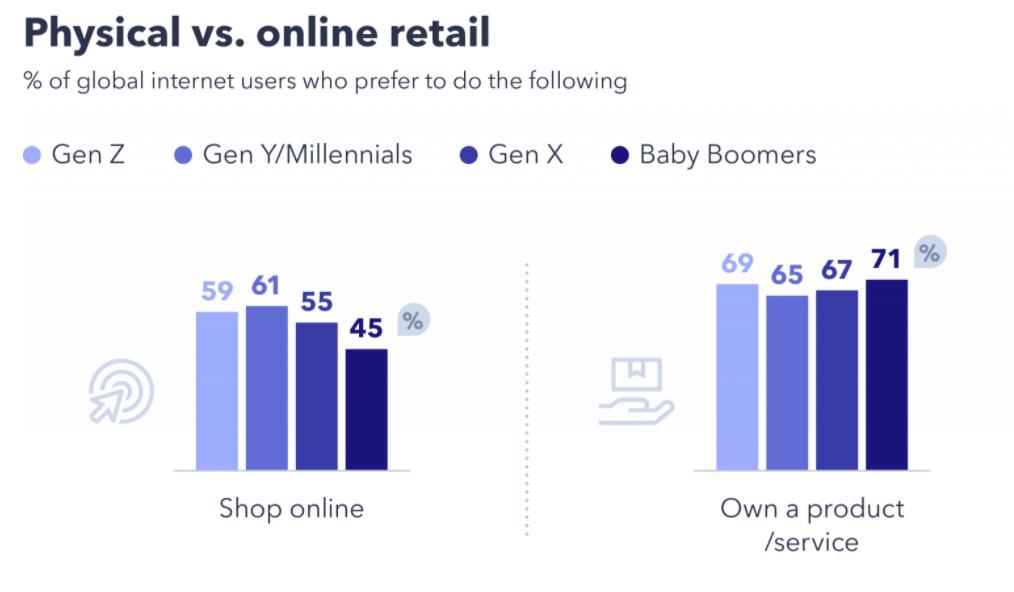 gen z vs millennial esperienza offline vs online