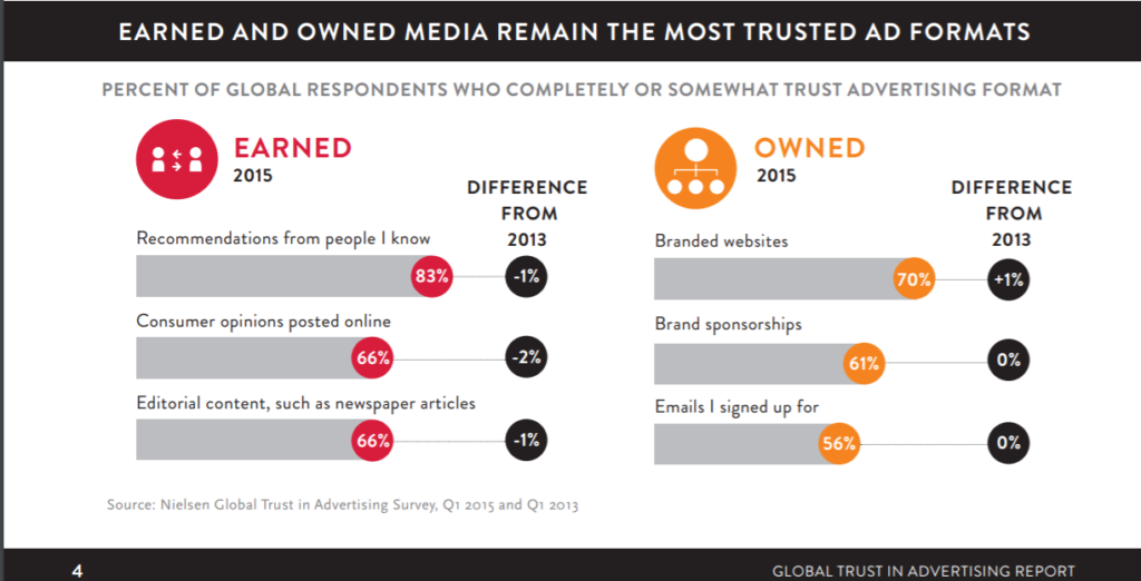 earned and owned media are the most trusted ad formats