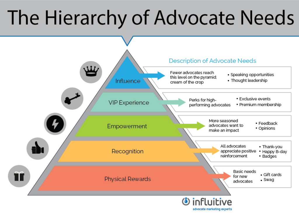 hierarchy of advocate needs