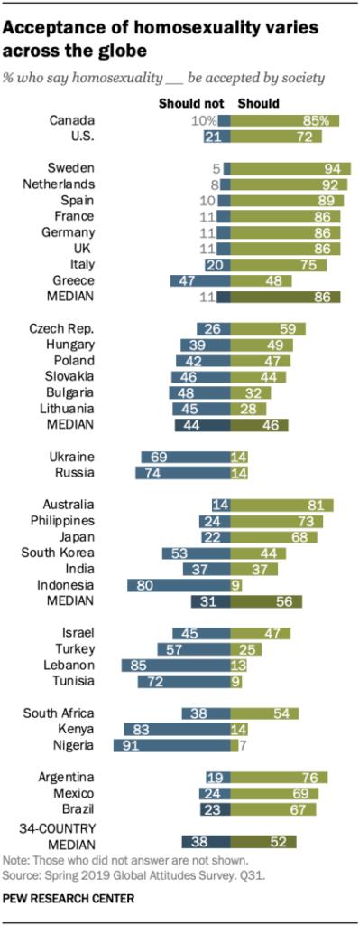 Pew Research Center grado di accettazione omosessualità nel mondo