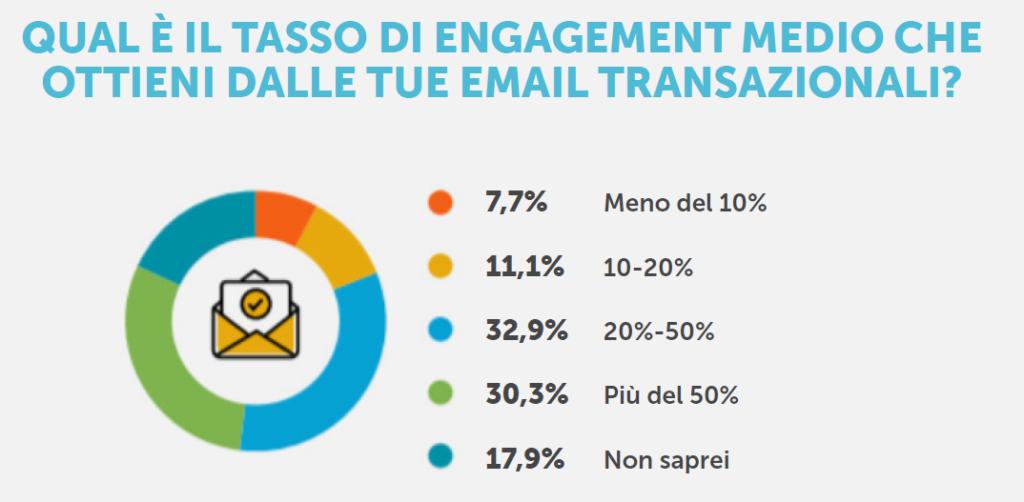 tasso di engagement email transazionali