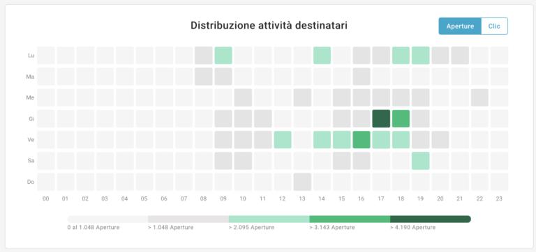 grafico Distribuzione attività destinatari