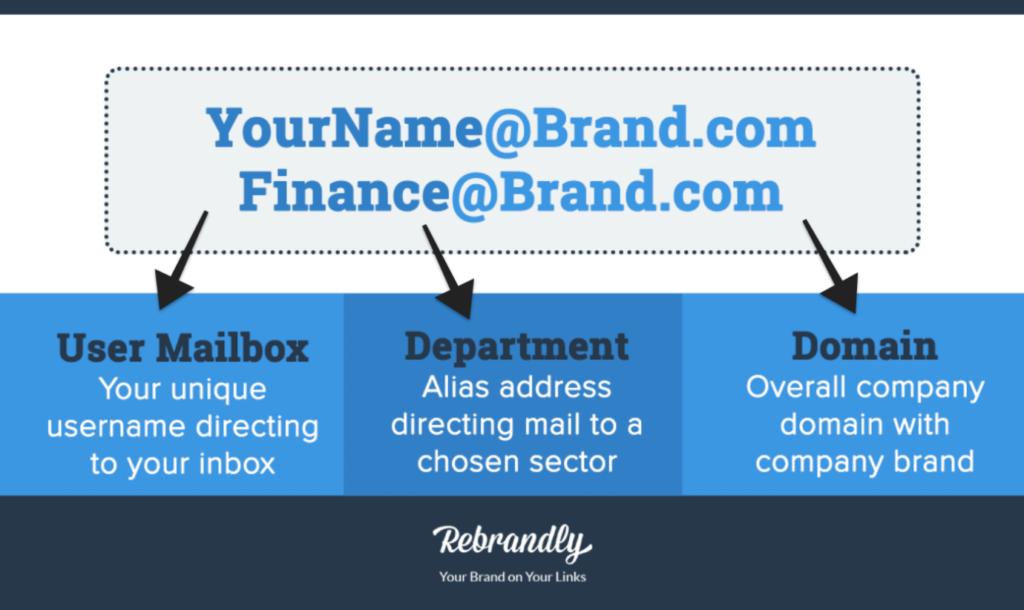 rebrandly-email-branding
