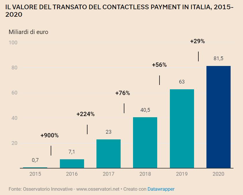 crescita del contactless payment dal 2015 al 2020