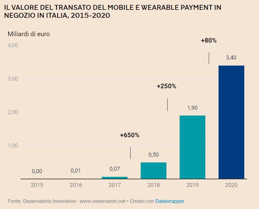 crescita del mobile e wearable payment in italia dal 2015 al 2020