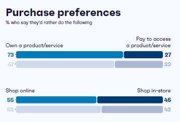 preferenza di acquisto online vs offline in italia