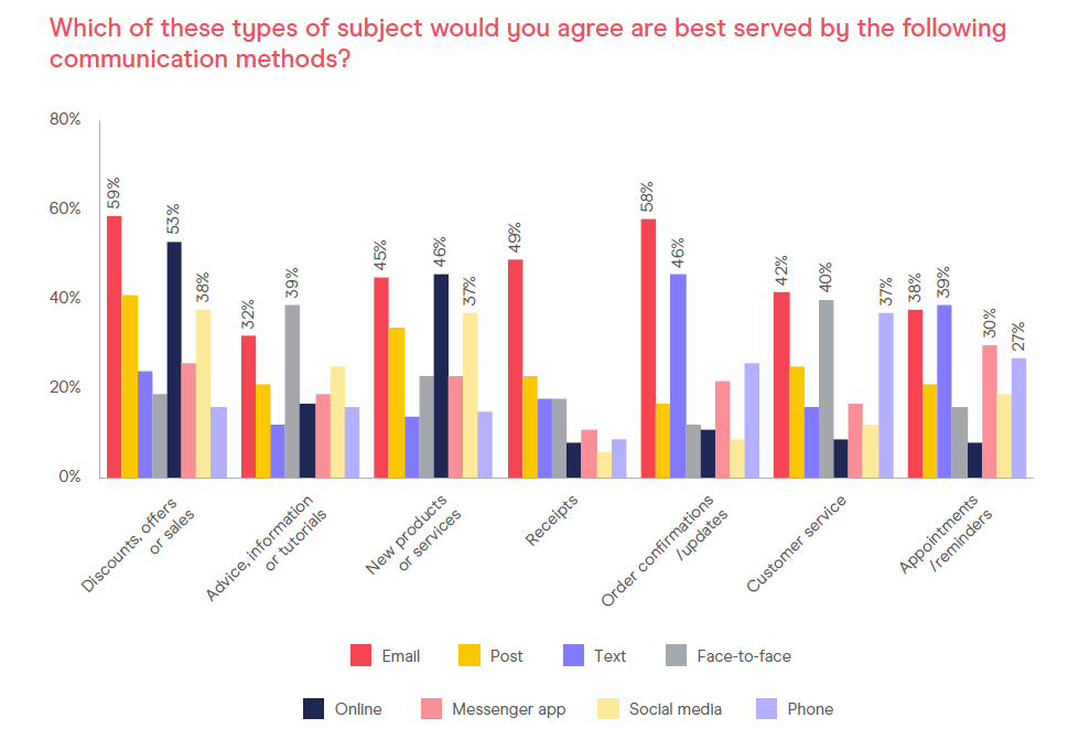 consumer email tracker survey