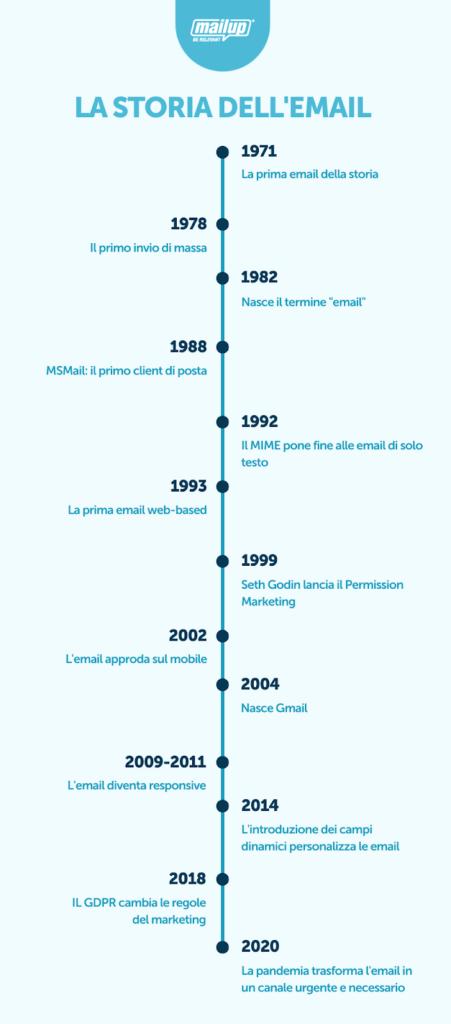 storia delle email timeline